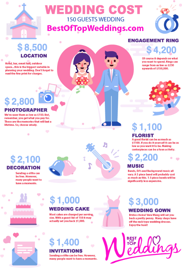 How Much Will My Wedding Cost Best Of Top Wedding Wedding Costs Wedding Catering Stations Wedding