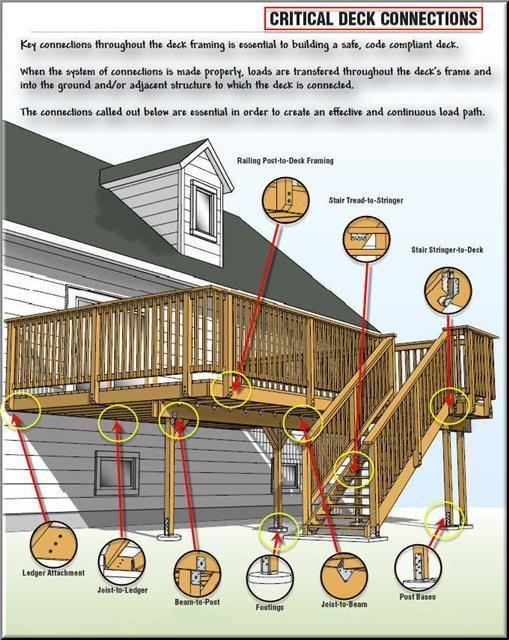 Building A Deck, Deck Building Plans, Deck