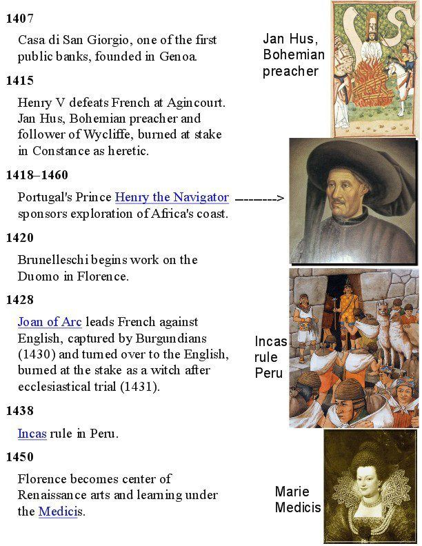 1407 to 1450 History