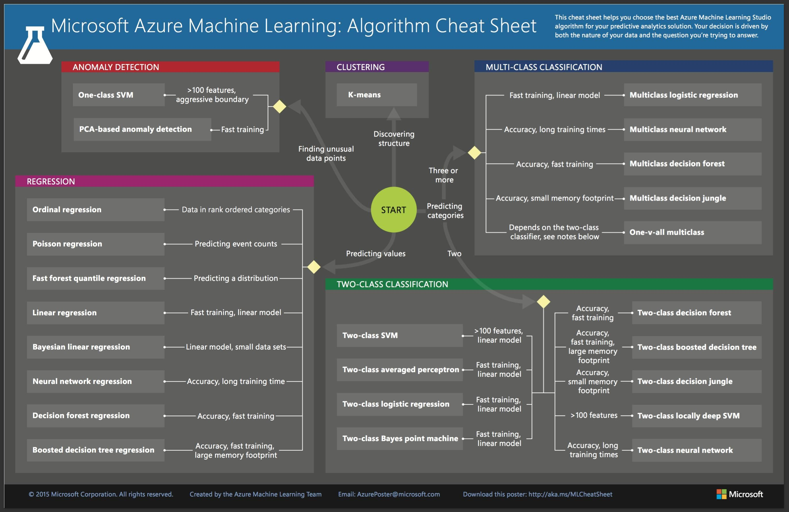 Machine Learning Algorithm Selection - Predictive Analytics