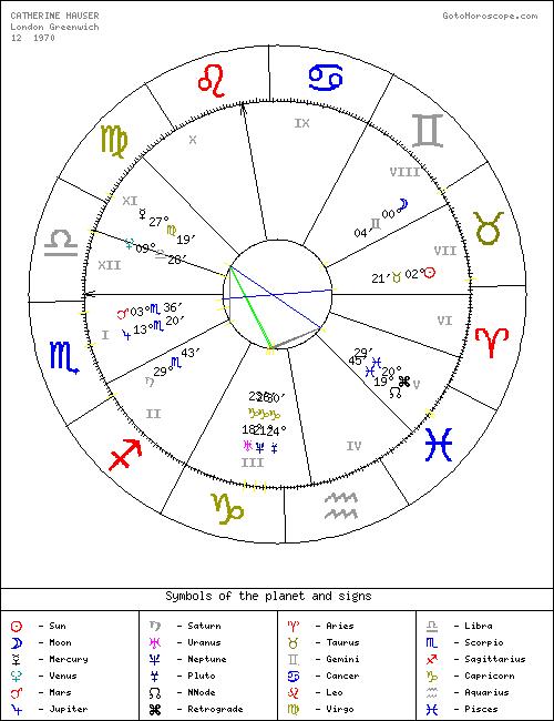 Goto Horoscope Free Natal Chart Greenwich Catherine Hauser