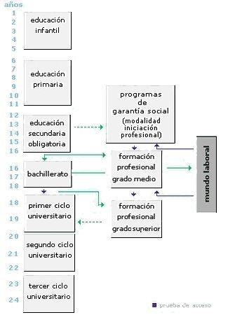 Sistema de educacion en espana