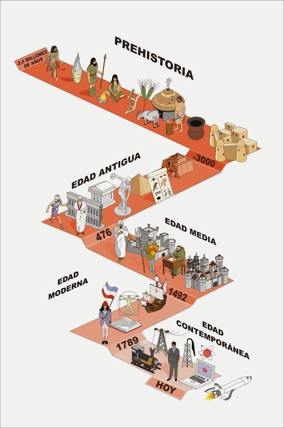 Pin De Vir Drv Em Aprendizaje Pré História Resumo História De Portugal Ciências Sociais