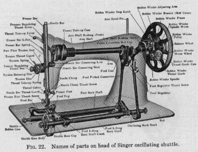 Singer Sewing Machine Parts Names