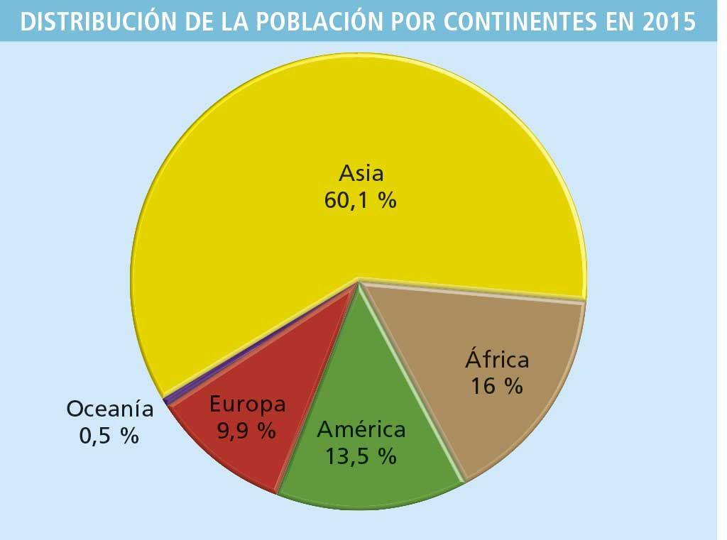 Resultado de imagen para graficos de la poblacion mundial en 2016 ...