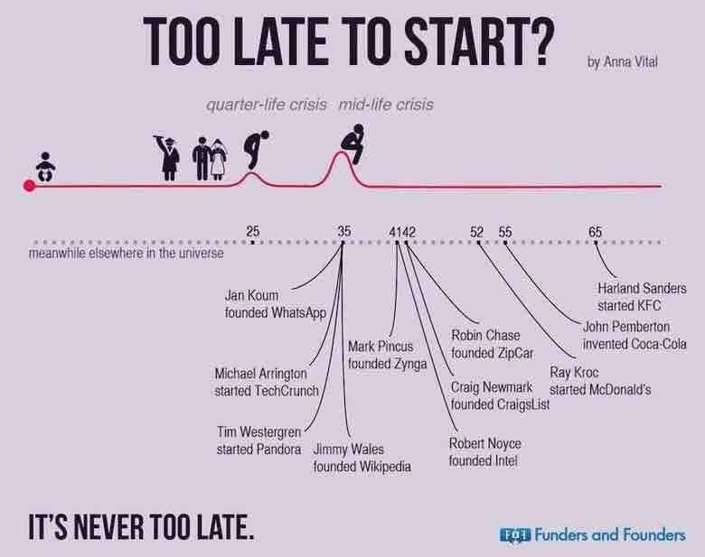 It's never too late, start up