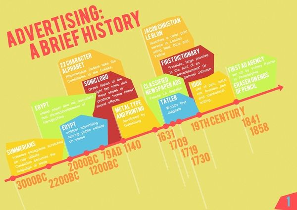 Advertising Timeline By Carla Dominique Mendoza Via Behance