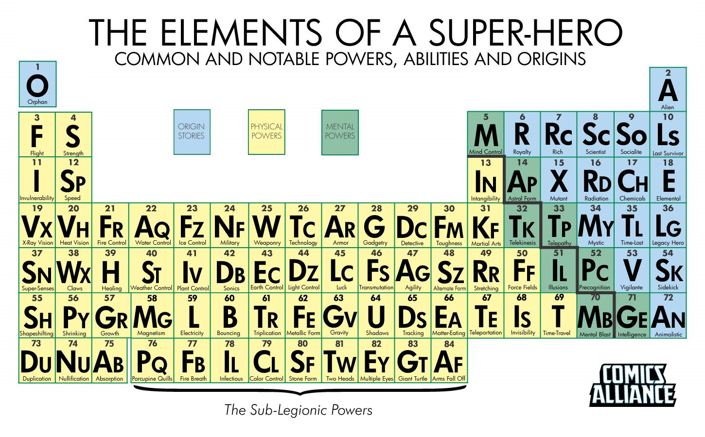 The periodic table of super powers comicsalliance comic book the elements of a superhero periodic table gamestrikefo Images