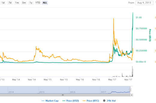 ripple cryptocurrency price usd