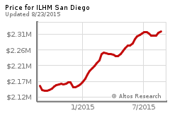 Ilhm National Luxury Market Report  Institute For Luxury Home