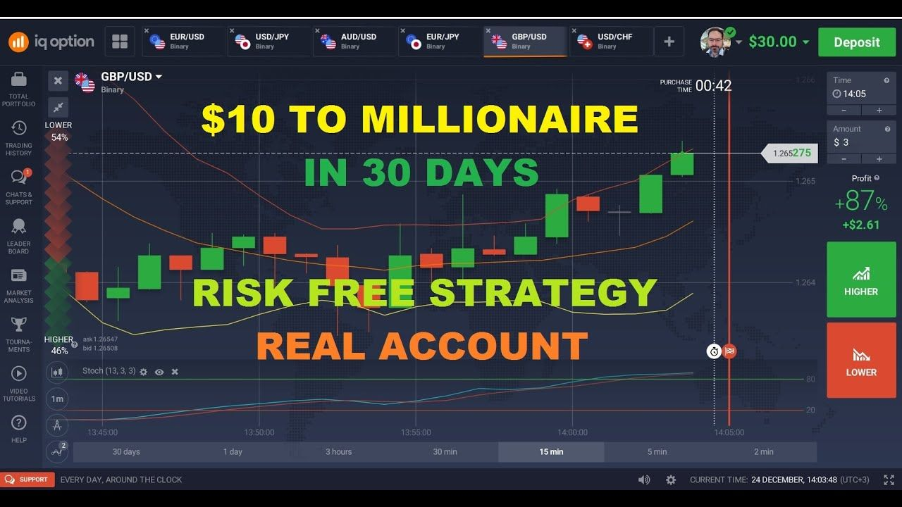 Iq Option Millionaire Strategy Part 1 Real Account With Otc