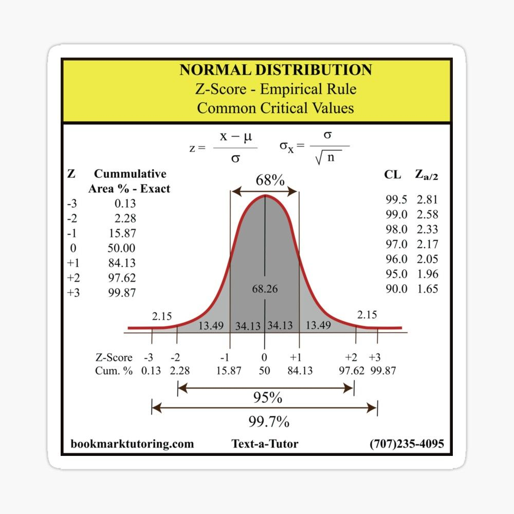 Statistics 101 A Tour Of The Normal Distribution Normal Distribution Social Science Research Speech And Language