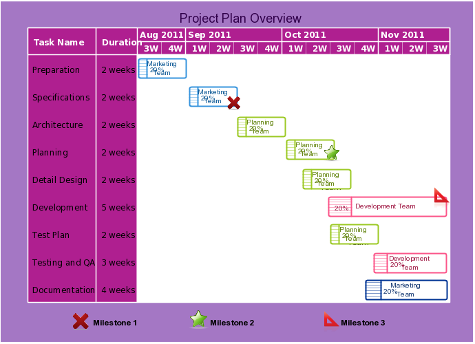 Project Planner Overview Utilizes The Gantt Container Objects To Illustrate The Project Schedule You Can Clic Gantt Chart Templates Templates Project Planner