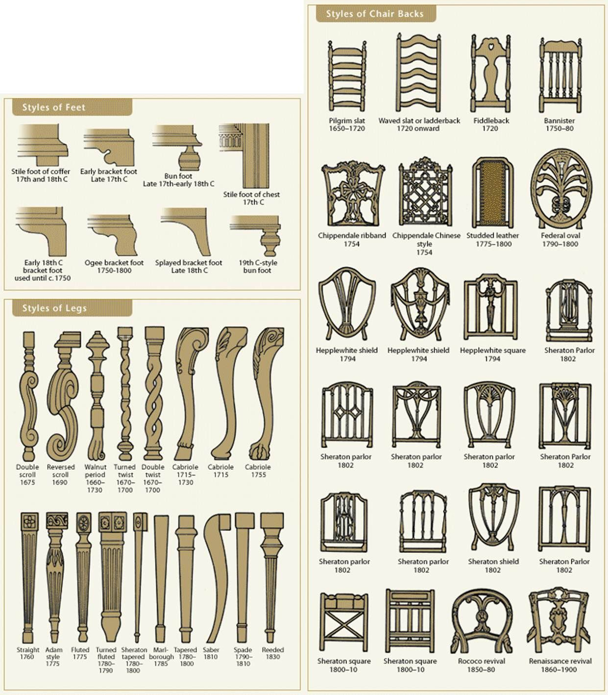 furniture styles by chicago appraisers association via