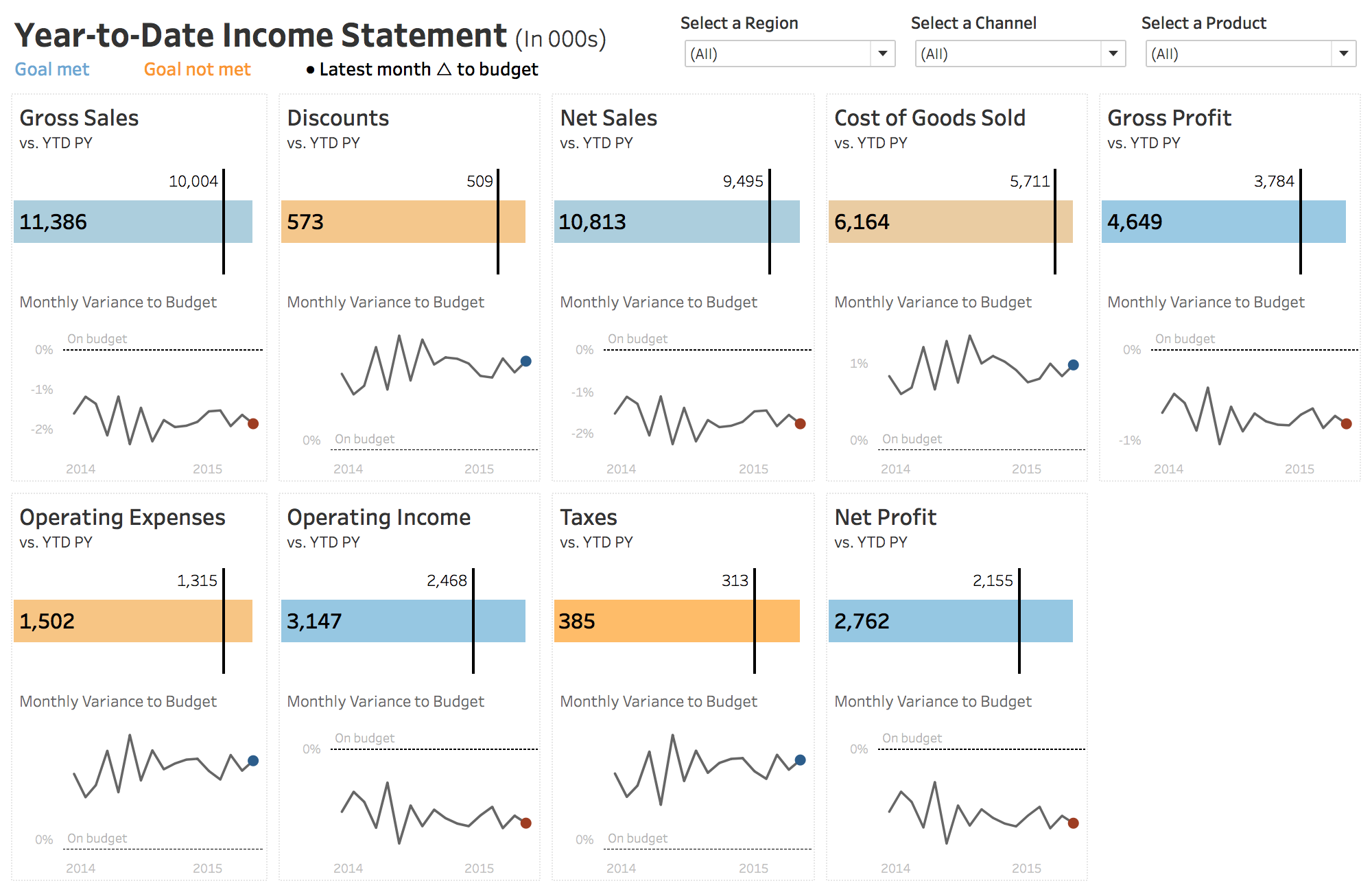 A New Way To Visualize An Income Statement  Dashboards