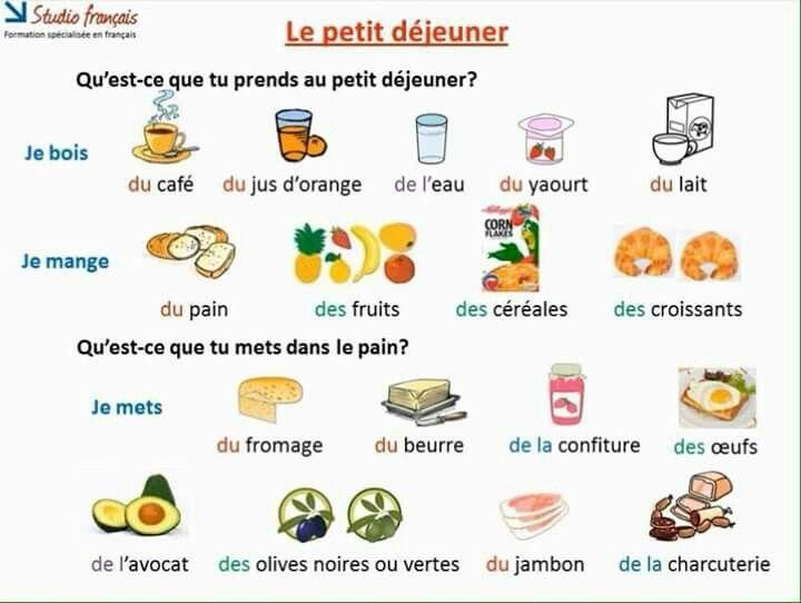 Śniadanie - słownictwo 2 - Francuski przy kawie
