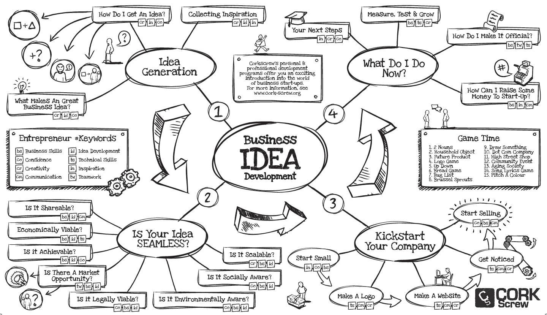 Image Result For Sinek Find Your Why Worksheet