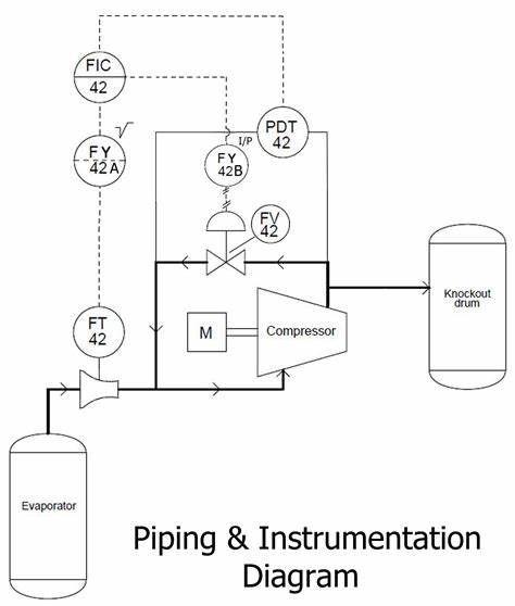Comment Lire Un Sch C3 A9ma P Id Piping Instrumentation