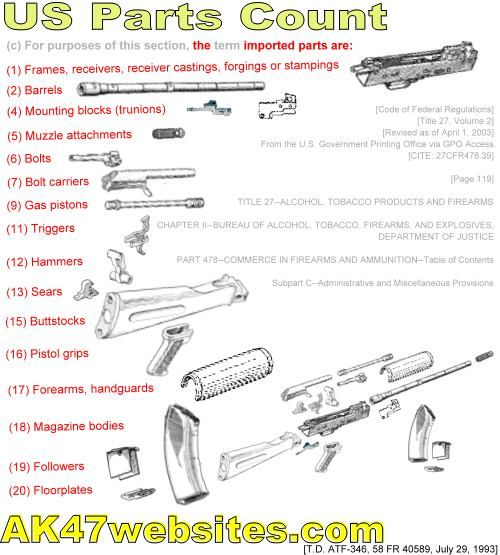 ak 47 build parts list | Rifle-rific | Kalashnikov rifle