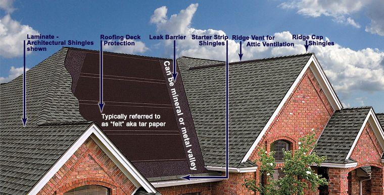 Roofing Replacement Cost Calculator di 2020 (Dengan gambar ...