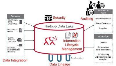Bridging The Data Governance Chasm between #BigData and Small Data: https://www.linkedin.com/pulse/bridging-data-governance-chasm-jay-zaidi … #Analytics by @jayzaidi