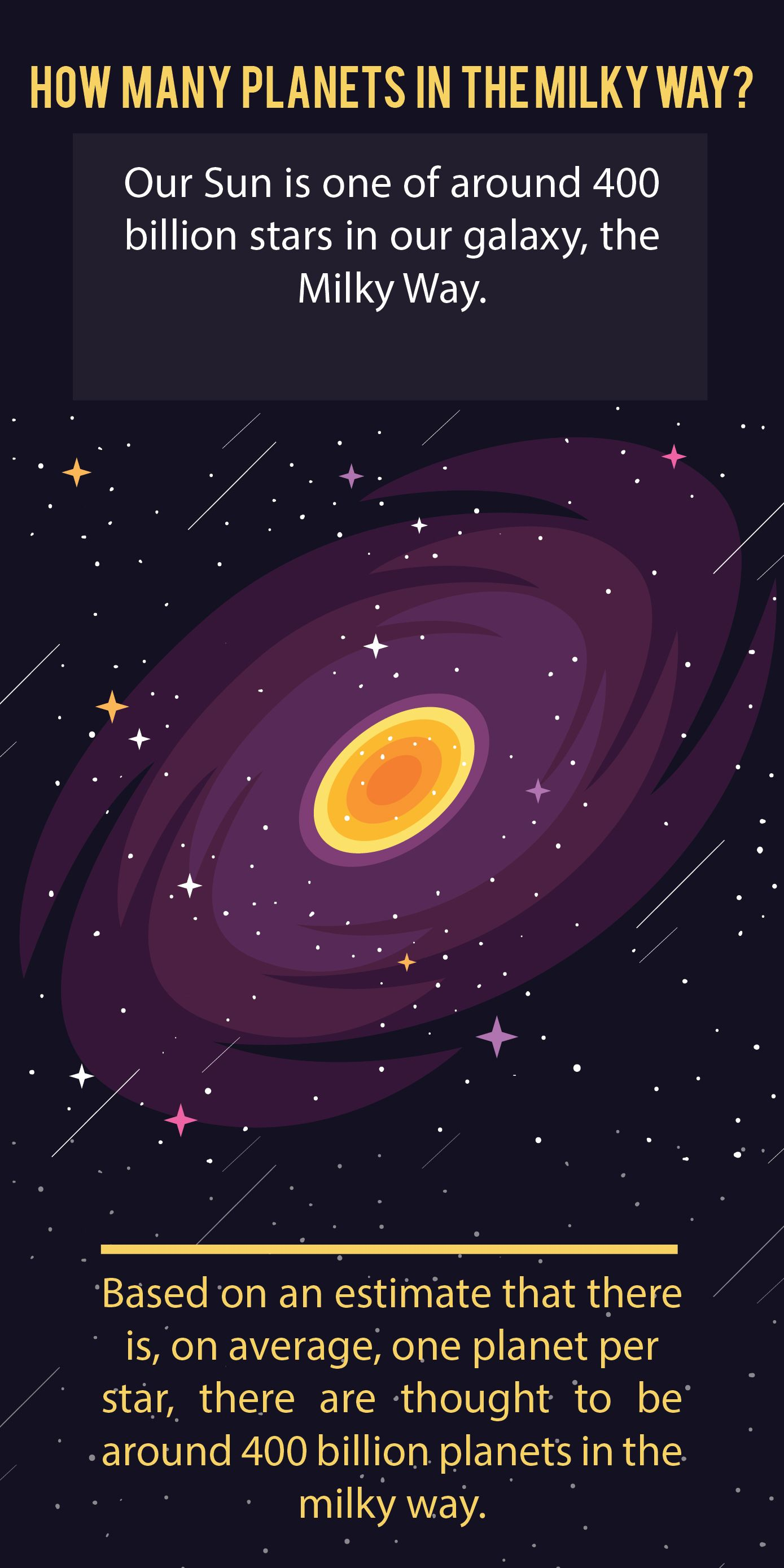 How Many Planets Are There Solar System Galaxy