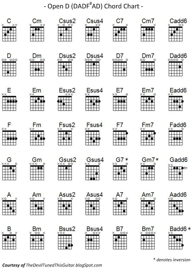 The Devil Tuned This Guitar Open D Chord Chart  Guitar