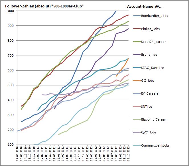 Aktuelles Corporate Career Twitter Ranking inkl. Interview