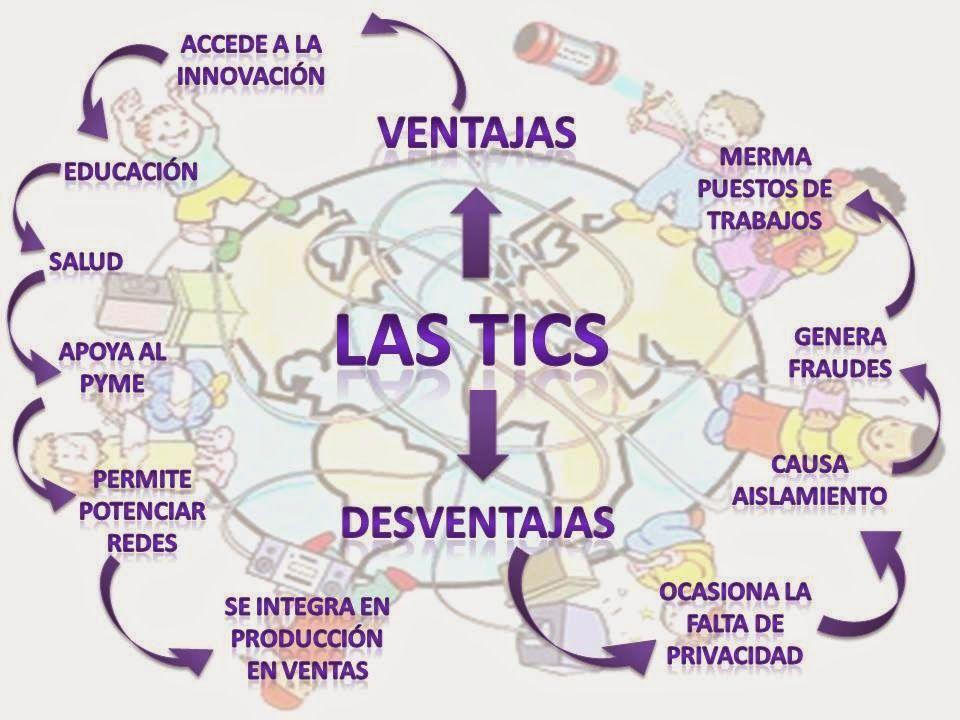 Ventajas Y Desventajas De Las Tics Map