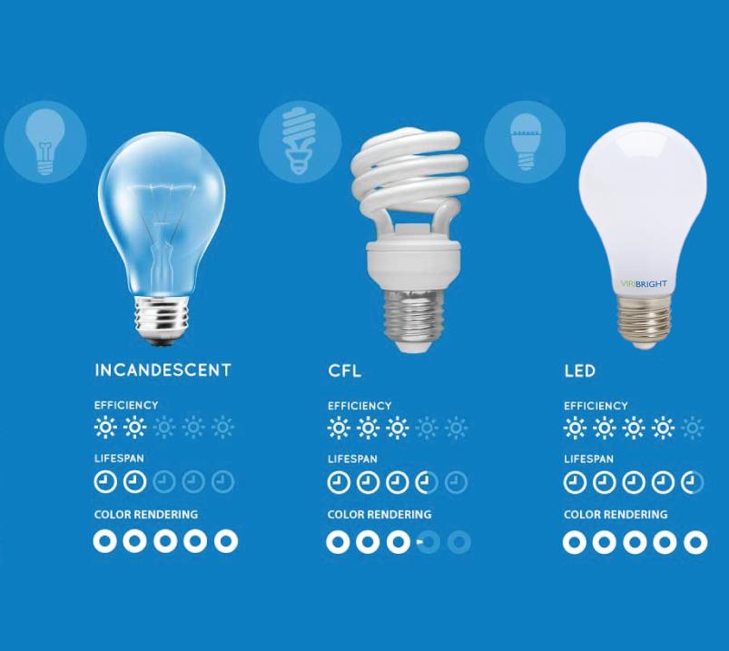 Comparing Led Vs Cfl Vs Incandescent Light Bulbs Saving Light Led Led Lights