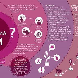 ¿Qué es un sistema CRM?