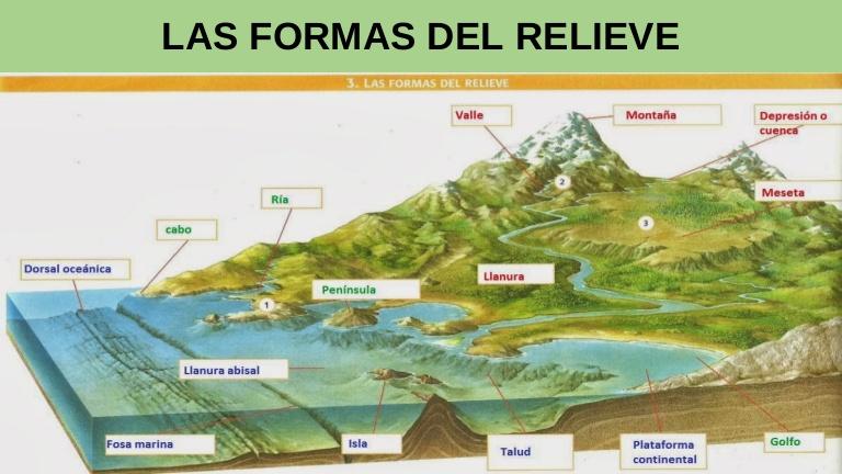 Las Formas Del Relieve Nicolezabaleta602 Com Forma De Relieve Ensenanza De La Geografia Geografia Dibujos