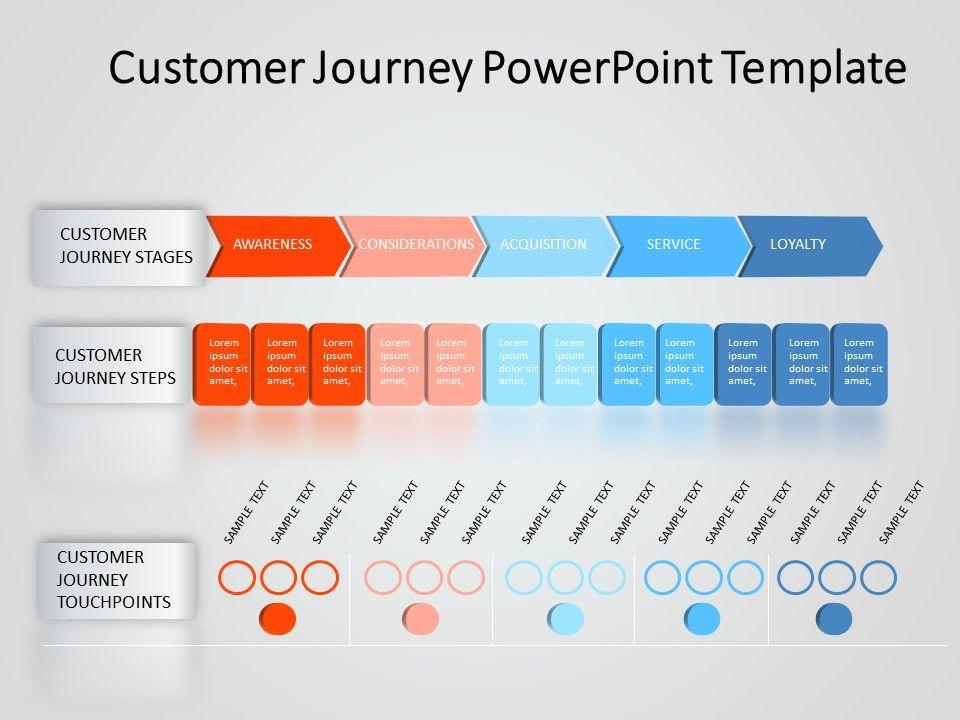 Customer Journey Powerpoint Template 8 Marketing Strategy