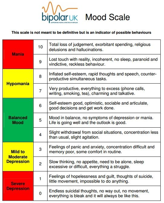 This scale can be found on Bipolar UK\'s website at http://www ...