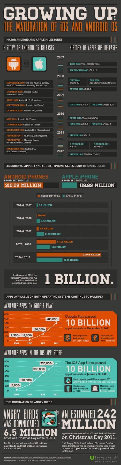 iOS vs. Android: Infografik vergleicht beide Systeme