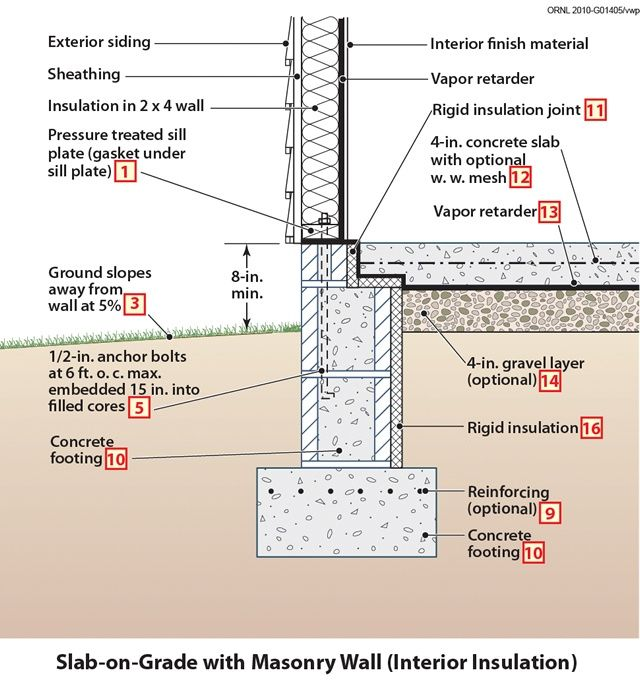 Doe building foundations section 4 3 animations bd site for Rock wall insulation