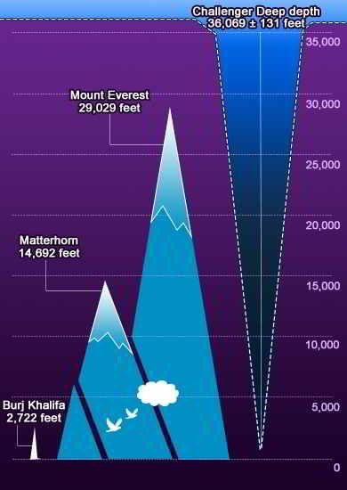 Everything You Wanted to Know About the Deepest Part of the Ocean ...