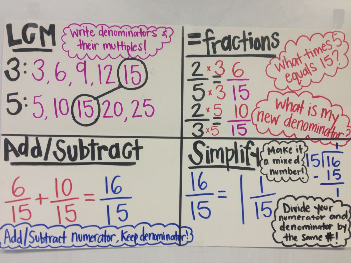 4 square method to adding and subtracting fractions with unlike