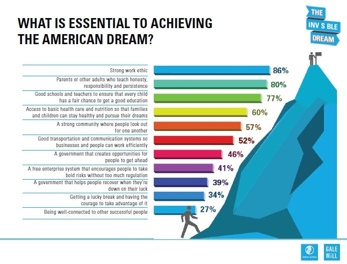 pin by roland mcneal on american dream  achieving the american dream essay 7 effective essay tips about achieving the american dream essay