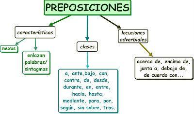 C1 Mapa Conceptual De Las Preposiciones Ejemplos De Preposiciones Preposiciones Preposiciones Español