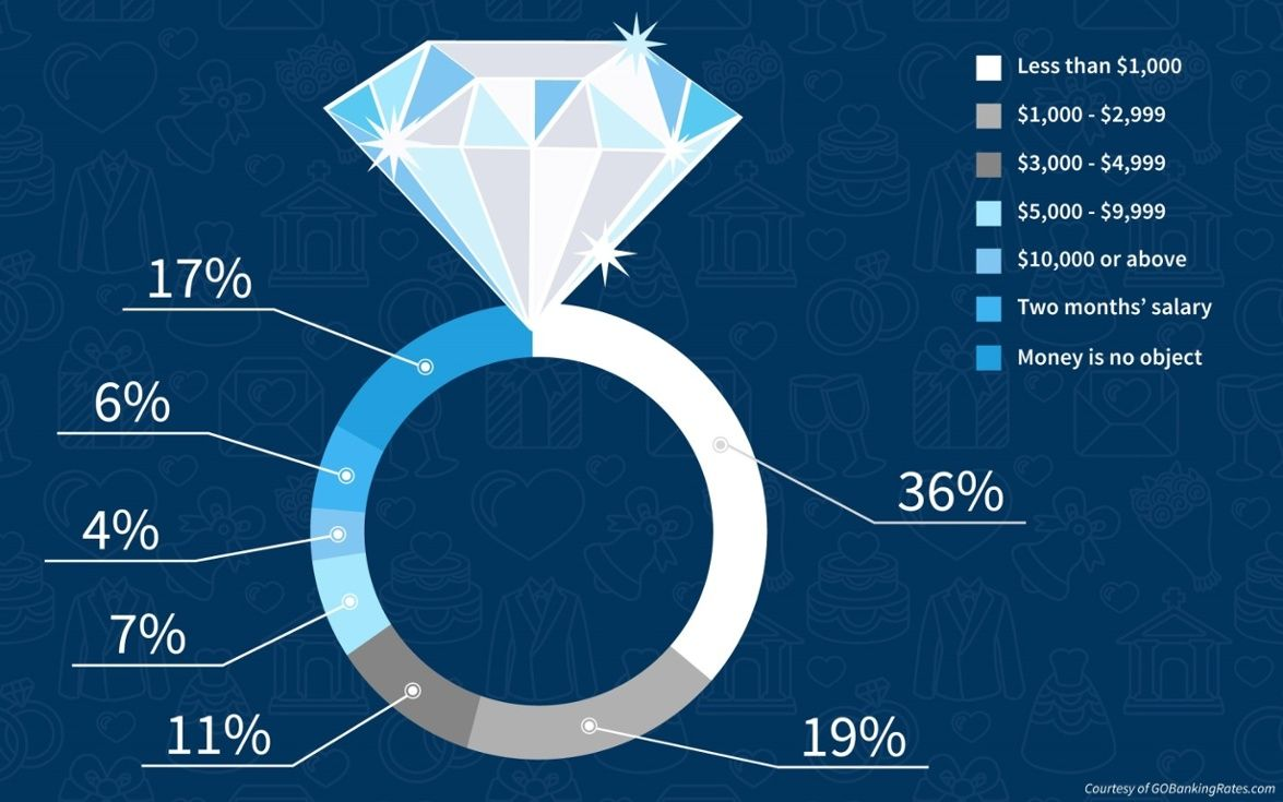 Pin On How Much To Spend On Engagement Ring