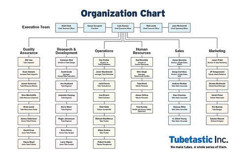 corporate org chart
