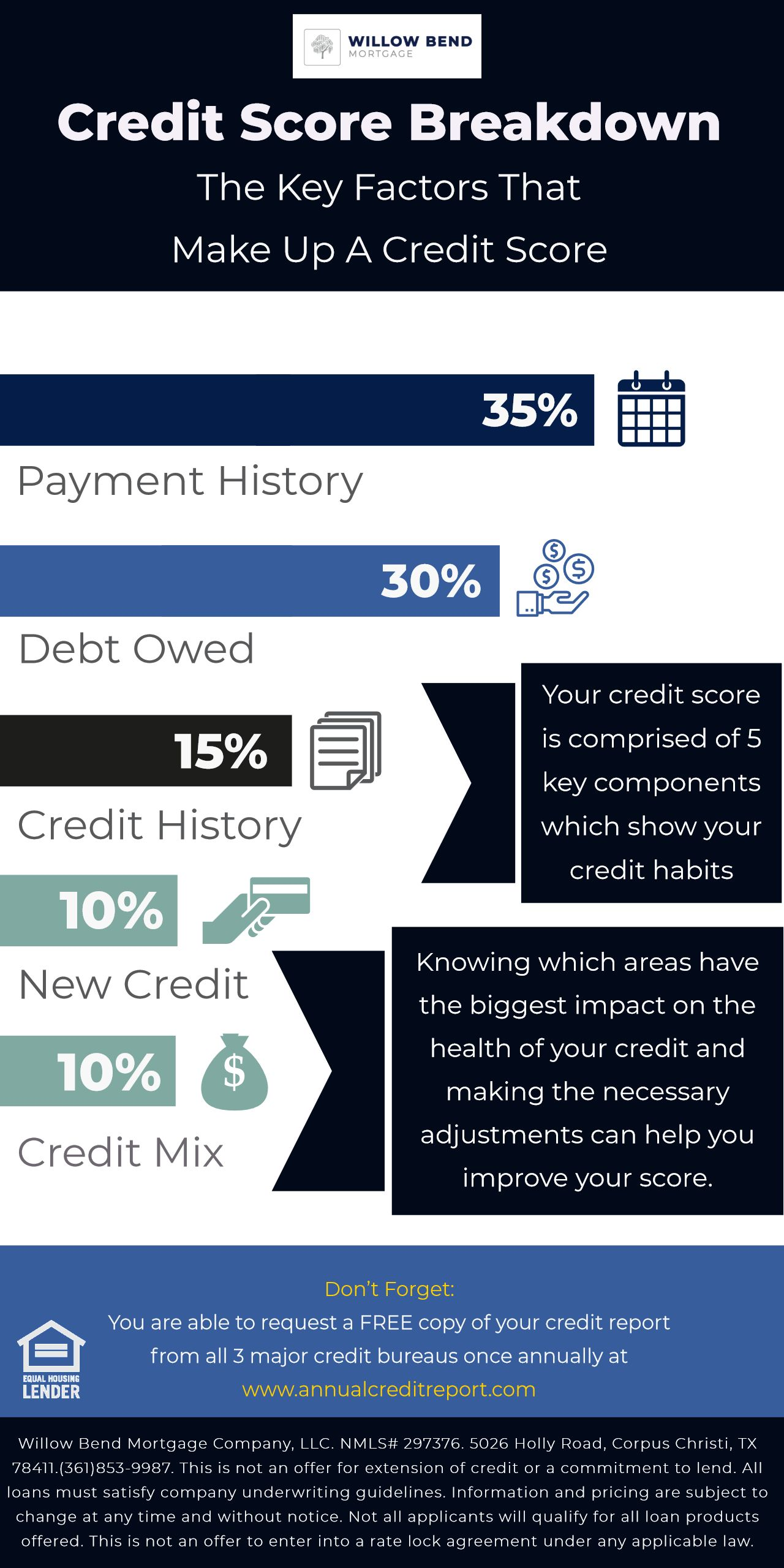 It Isn T A Secret That Having A Healthy Credit Score Is One Of Several Key Factors In Obtaining A Mortgage With Favorable Intere Scores Fico Score Credit Score