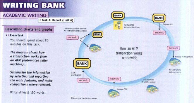 Atm process diagram my ielts blog pinterest students atm process diagram ccuart Choice Image