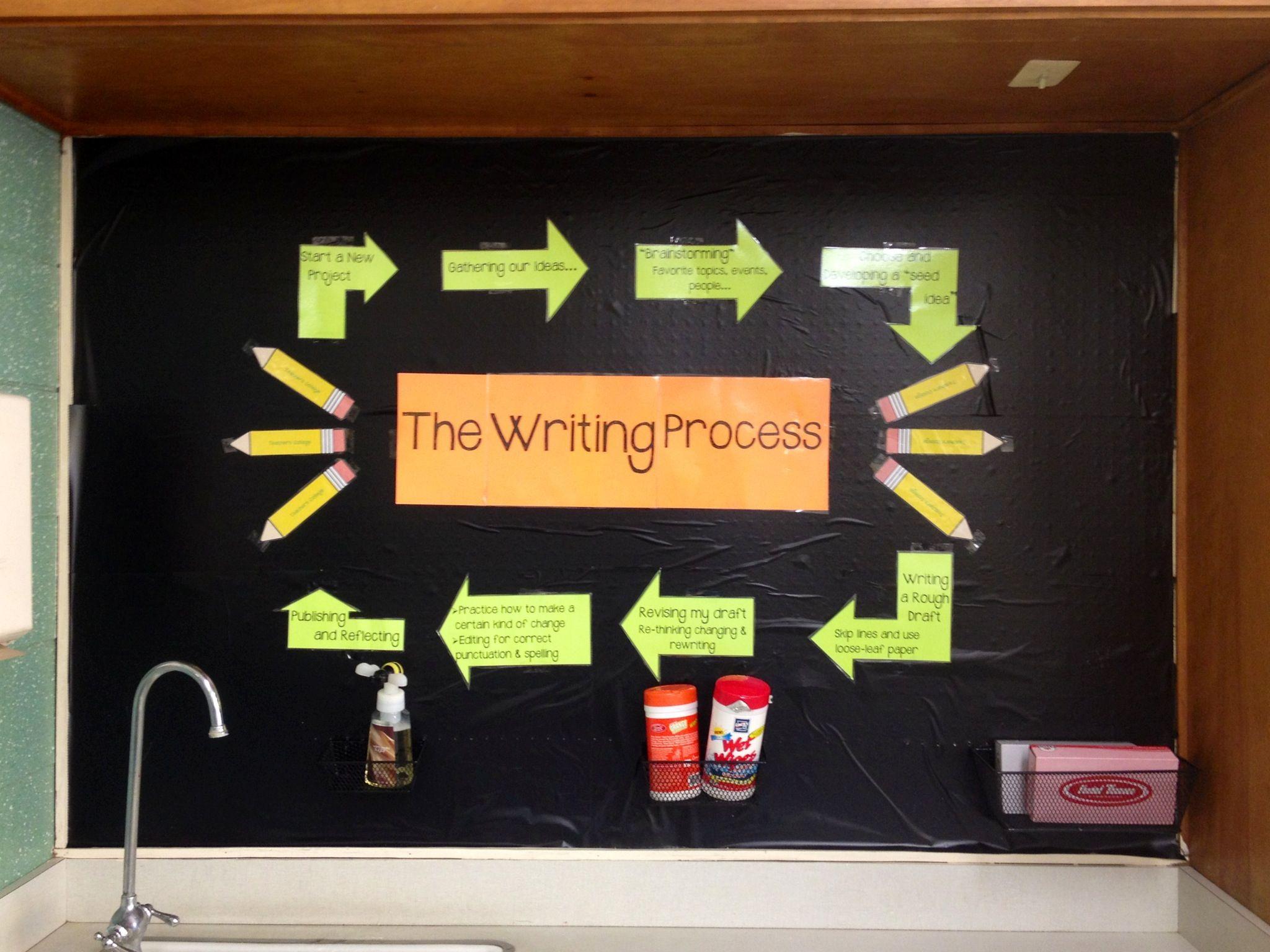 Teachers College Writing Process