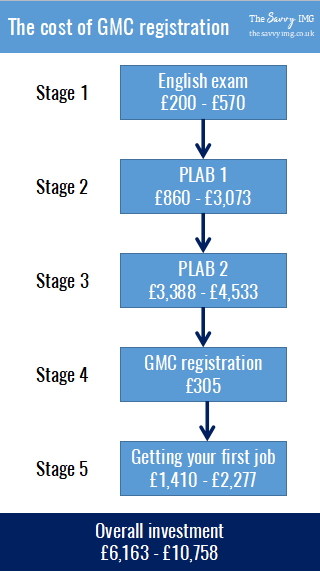 The Cost Of Plab Gmc Fees Tips On Saving Money Money Saving