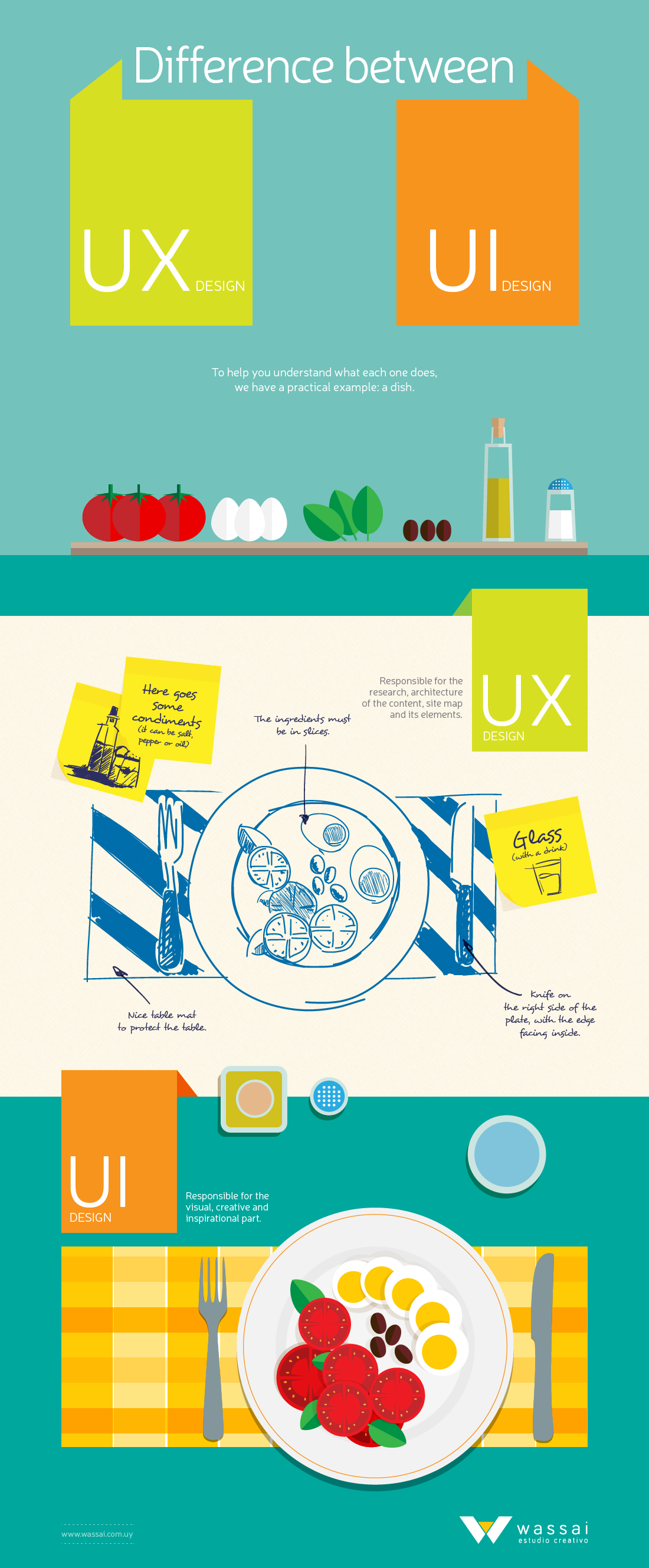 Understanding the difference between ui and ux design infographic