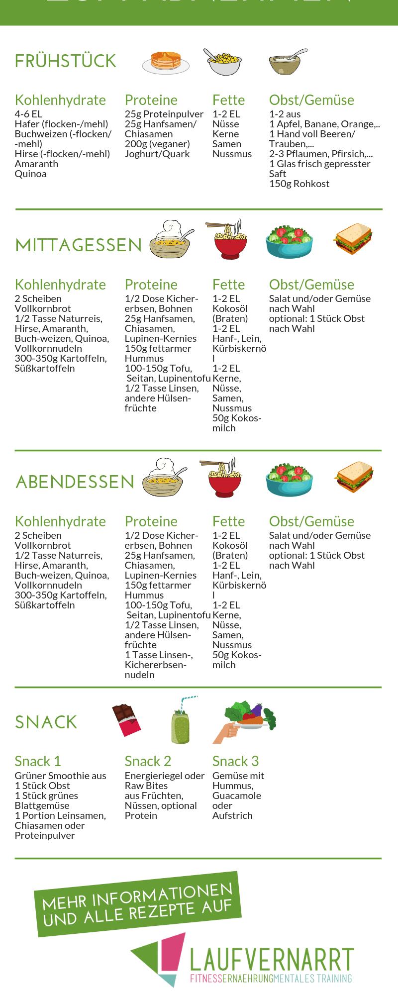 Täglicher Ernährungsplan zum Abnehmen
