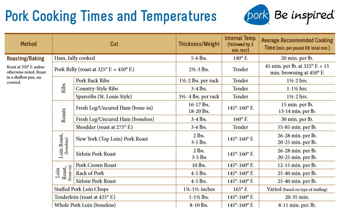 Ham Cooking Times Calculator