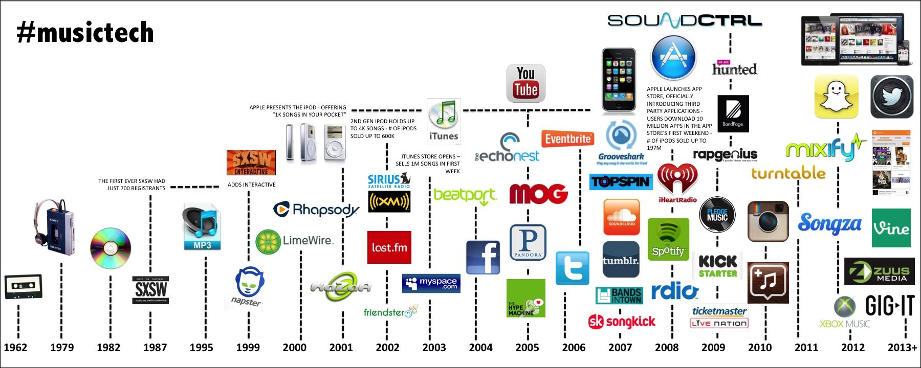 The Evolution of the Music Industry - Where We Go From Here